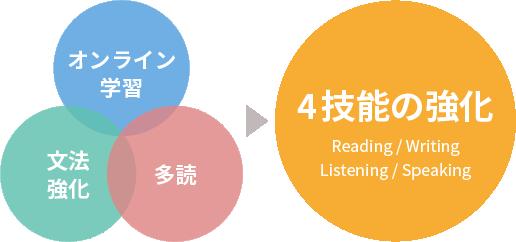 4技能の強化